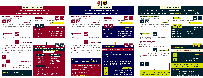 Certificado Tarjeta Militar